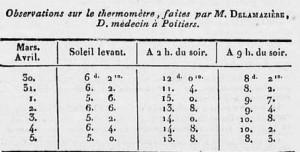 Températures du 30 mars au 5 avril 1819